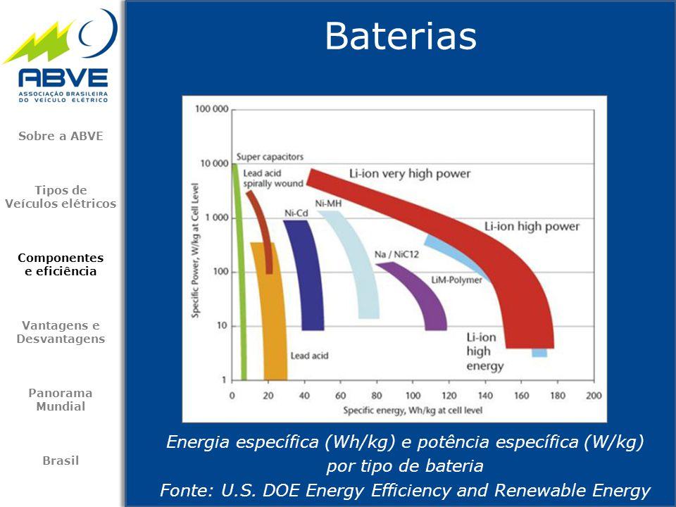 Baterias Energia específica (Wh/kg) e potência específica (W/kg)