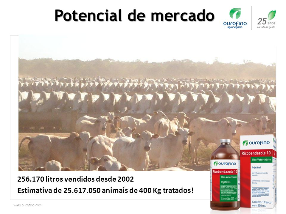 Potencial de mercado 256.170 litros vendidos desde 2002