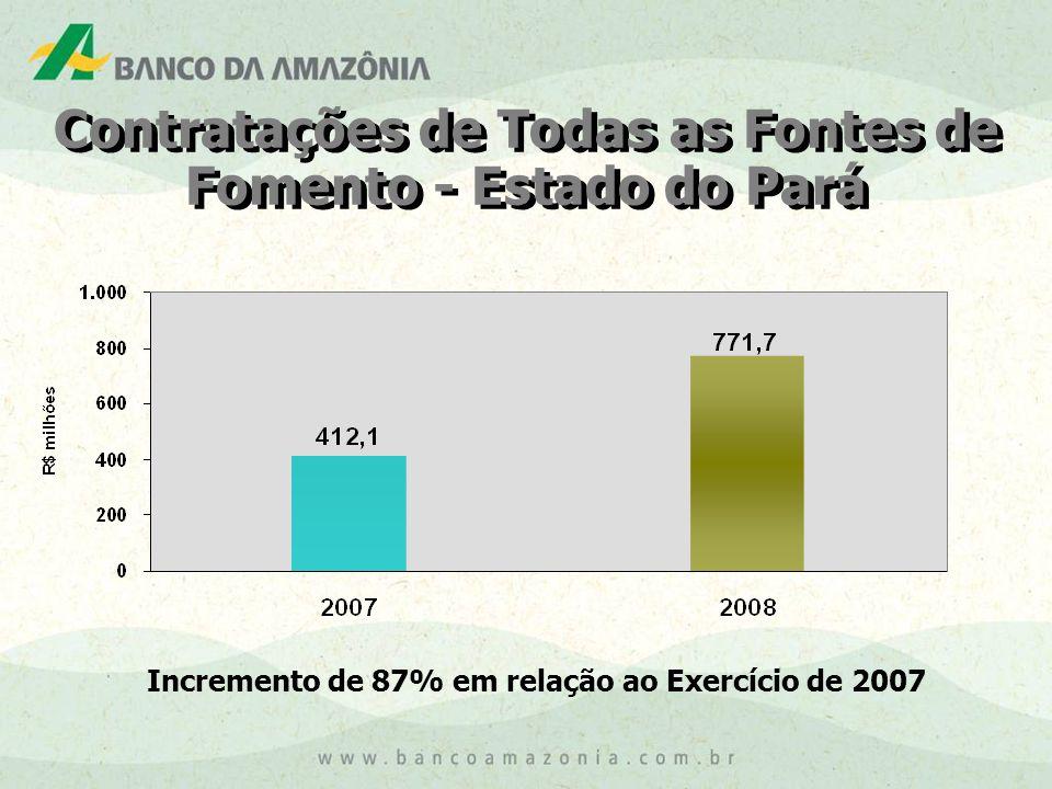 Contratações de Todas as Fontes de Fomento - Estado do Pará
