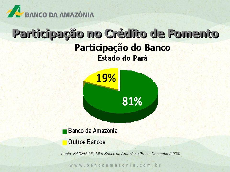 Participação no Crédito de Fomento