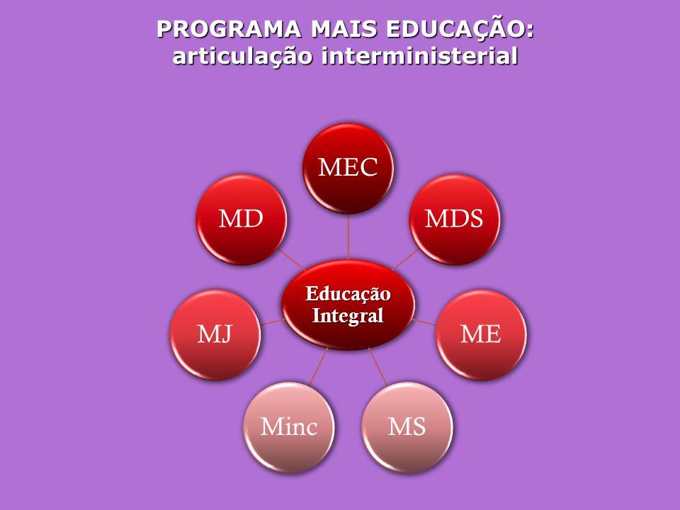 PROGRAMA MAIS EDUCAÇÃO: articulação interministerial
