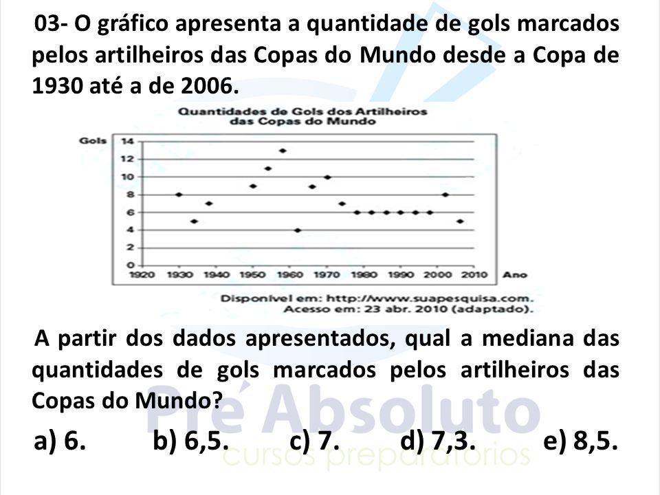03- O gráfico apresenta a quantidade de gols marcados pelos artilheiros das Copas do Mundo desde a Copa de 1930 até a de 2006.