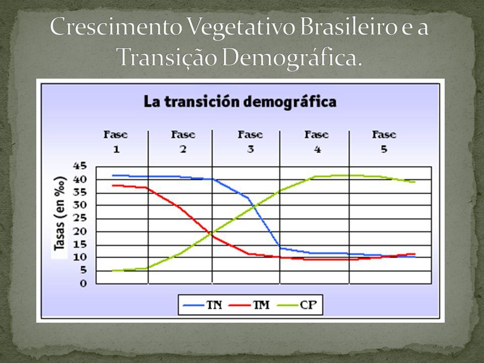 Crescimento Vegetativo Brasileiro e a Transição Demográfica.