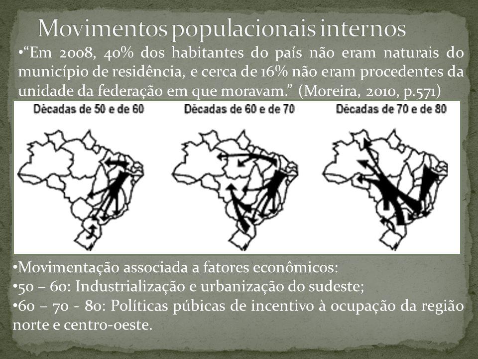 Movimentos populacionais internos