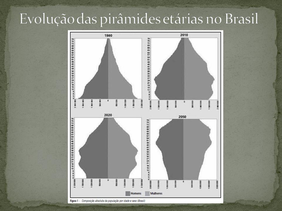 Evolução das pirâmides etárias no Brasil
