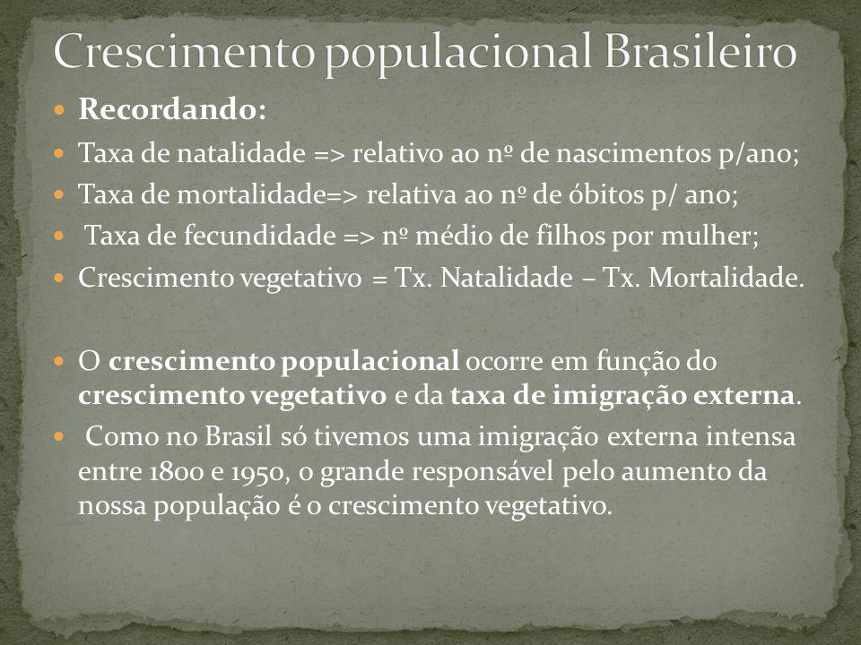 Crescimento populacional Brasileiro