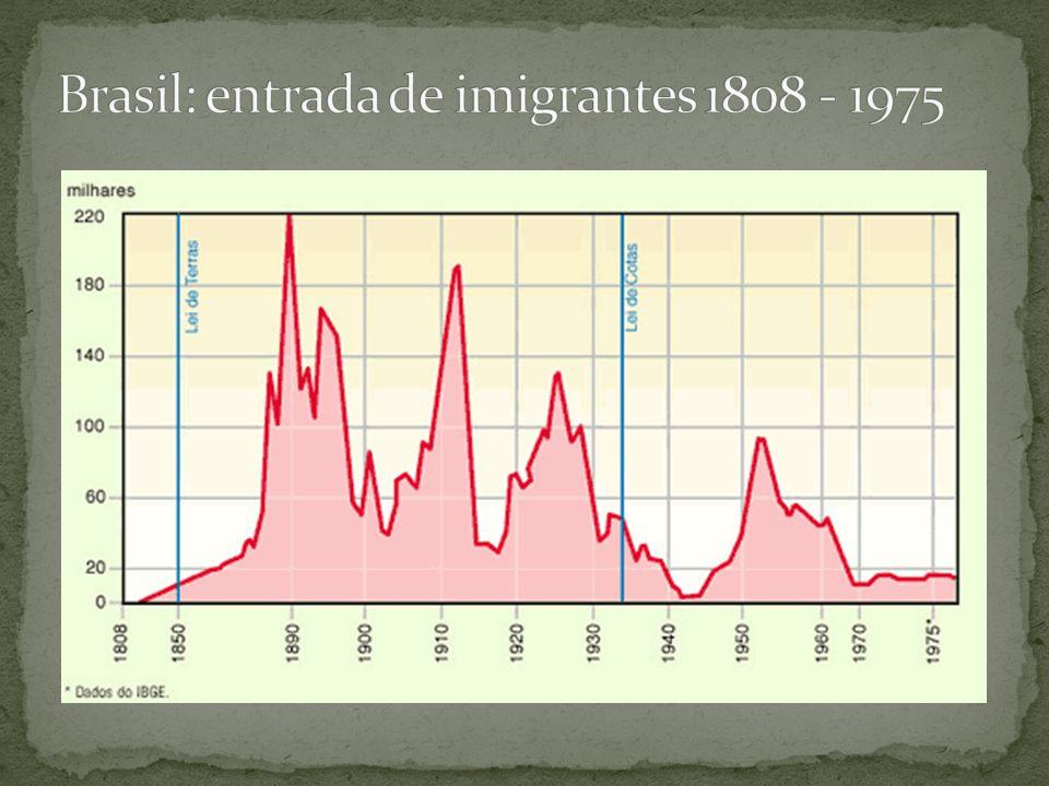 Brasil: entrada de imigrantes 1808 - 1975