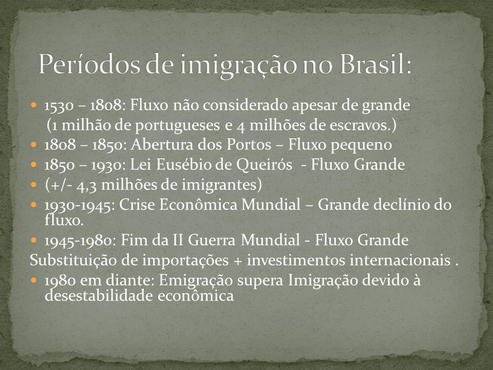 Períodos de imigração no Brasil: