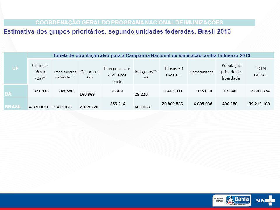 COORDENAÇÃO GERAL DO PROGRAMA NACIONAL DE IMUNIZAÇÕES