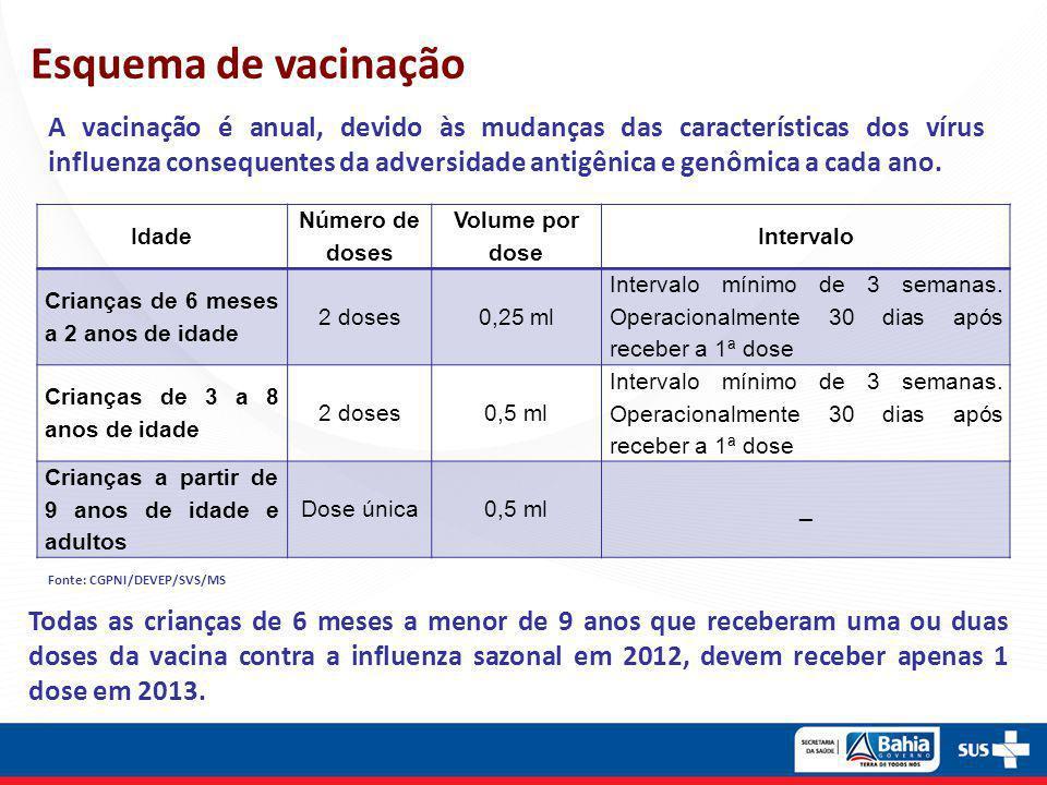 Esquema de vacinação