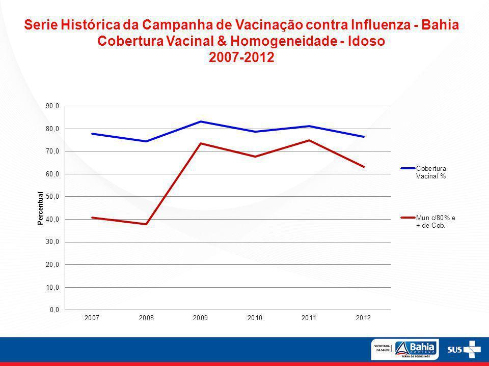 Serie Histórica da Campanha de Vacinação contra Influenza - Bahia