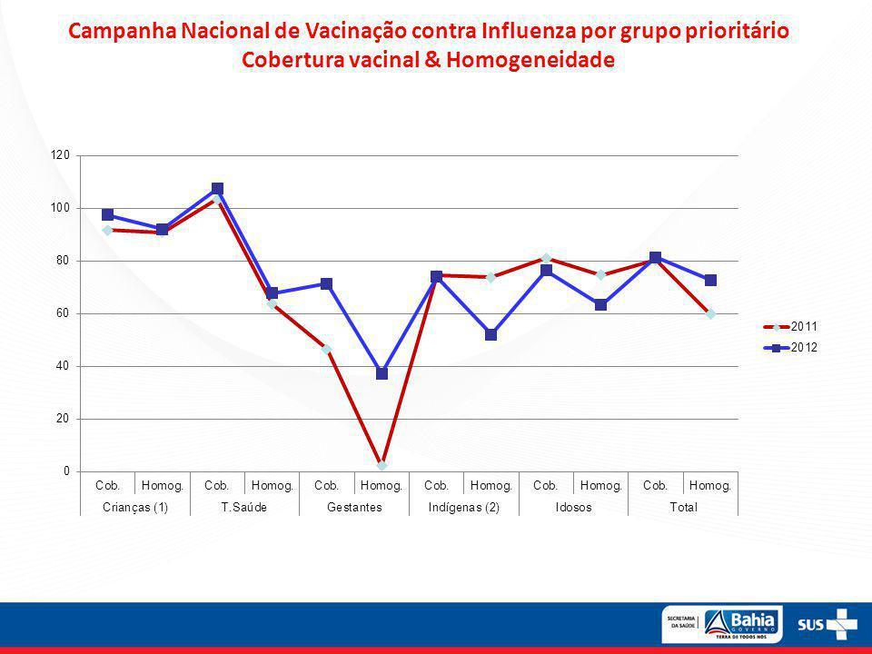 Campanha Nacional de Vacinação contra Influenza por grupo prioritário