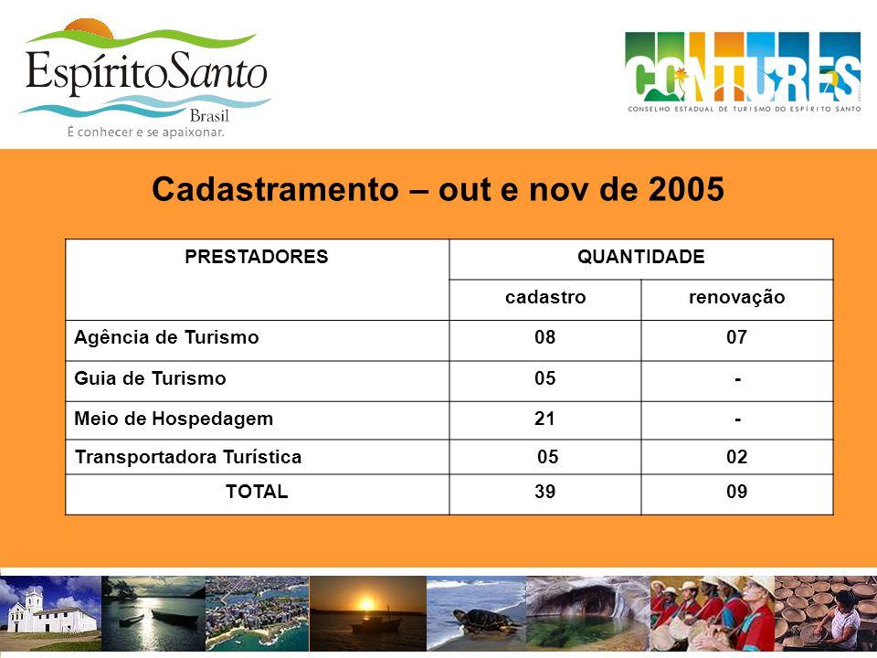 Cadastramento – out e nov de 2005