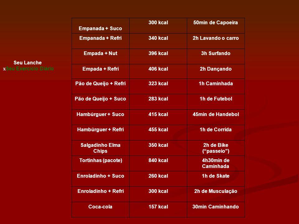 Empanada + Suco 300 kcal 50min de Capoeira Empanada + Refri 340 kcal