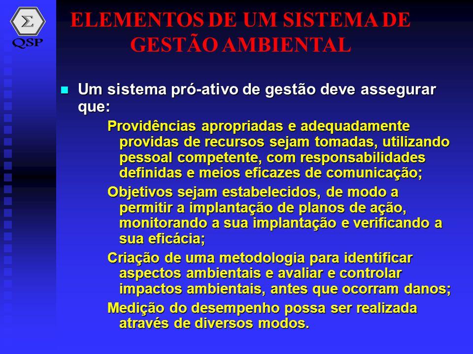ELEMENTOS DE UM SISTEMA DE GESTÃO AMBIENTAL