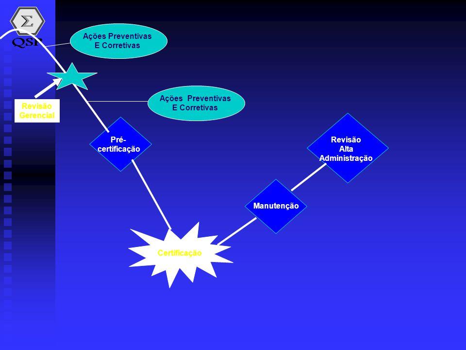 Ações Preventivas E Corretivas. Revisão. Gerencial. Ações Preventivas. E Corretivas. Pré- certificação.