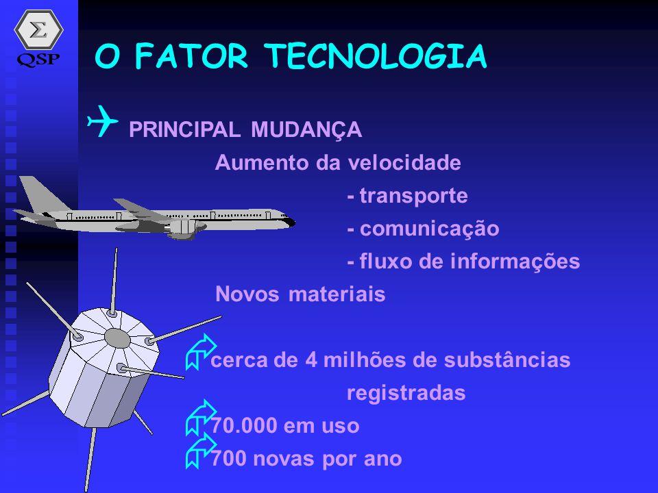 O FATOR TECNOLOGIA PRINCIPAL MUDANÇA Aumento da velocidade