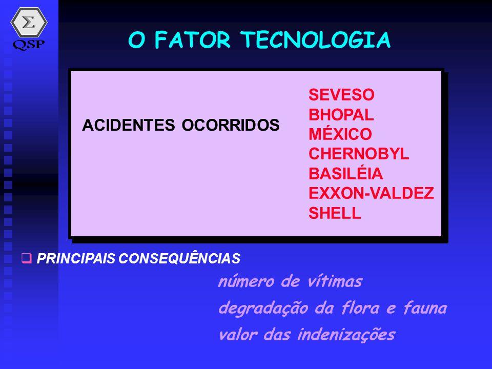 O FATOR TECNOLOGIA SEVESO BHOPAL MÉXICO ACIDENTES OCORRIDOS CHERNOBYL