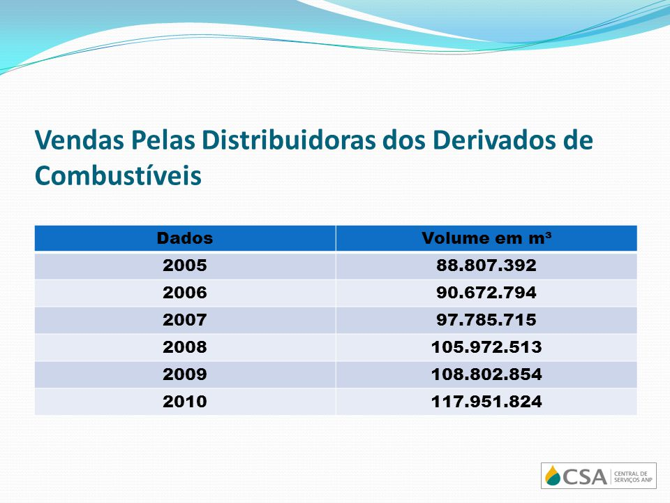 Vendas Pelas Distribuidoras dos Derivados de Combustíveis