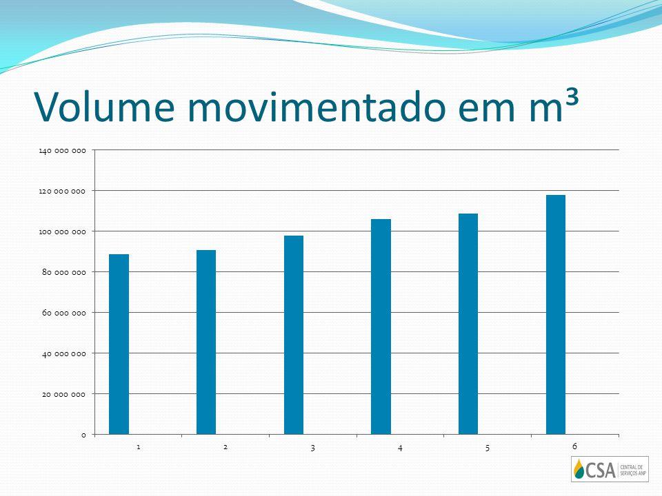 Volume movimentado em m³