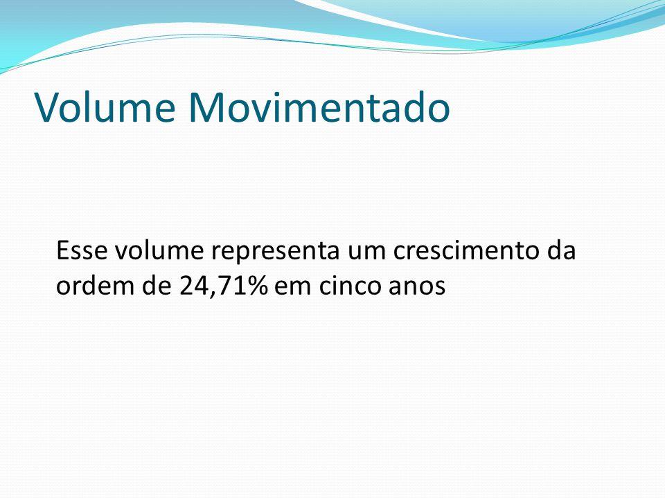 Volume Movimentado Esse volume representa um crescimento da ordem de 24,71% em cinco anos