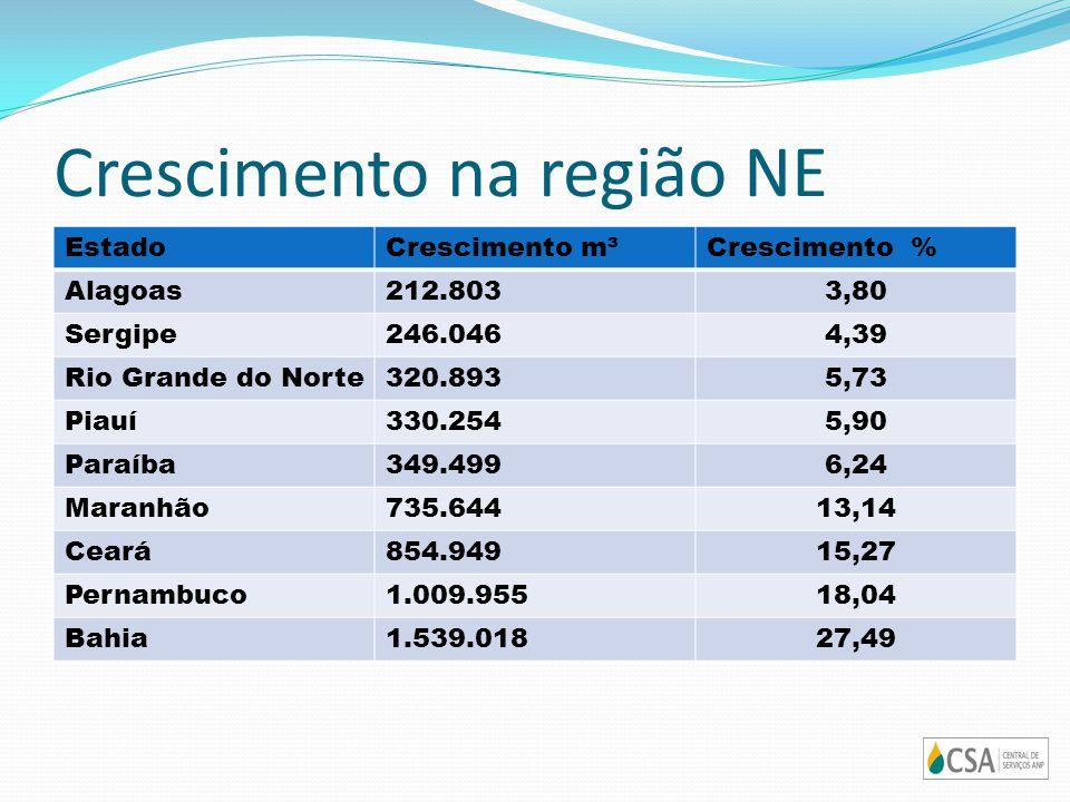 Crescimento na região NE