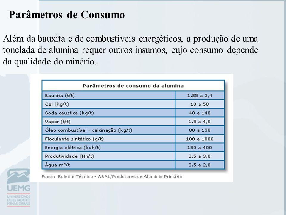 Parâmetros de Consumo