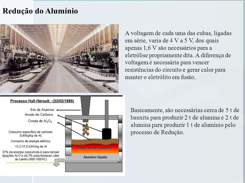 Redução do Alumínio