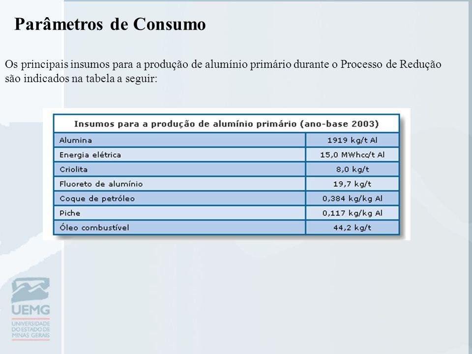 Parâmetros de Consumo Os principais insumos para a produção de alumínio primário durante o Processo de Redução são indicados na tabela a seguir: