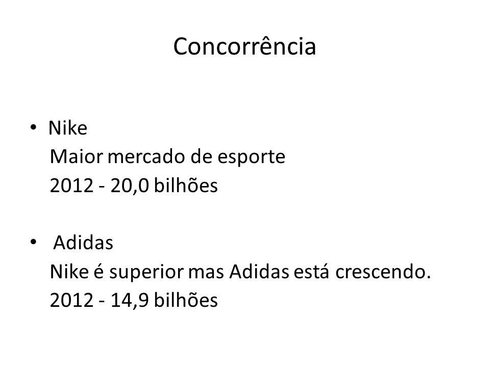 Concorrência Nike Maior mercado de esporte 2012 - 20,0 bilhões Adidas