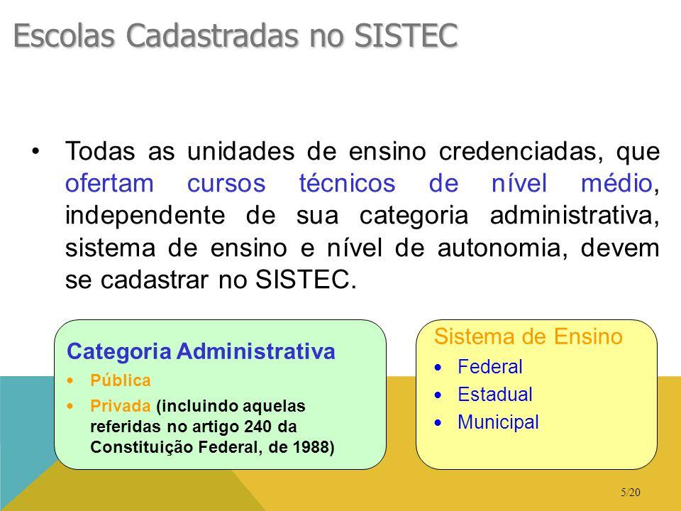 Escolas Cadastradas no SISTEC