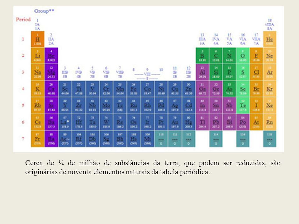 Cerca de ¼ de milhão de substâncias da terra, que podem ser reduzidas, são originárias de noventa elementos naturais da tabela periódica.