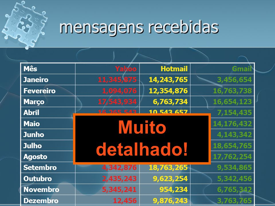 Muito detalhado! mensagens recebidas Mês Yahoo Hotmail Gmail Janeiro