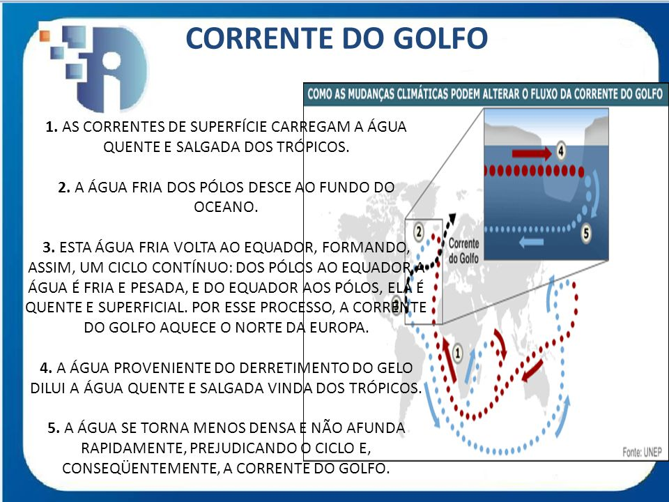 CORRENTE DO GOLFO