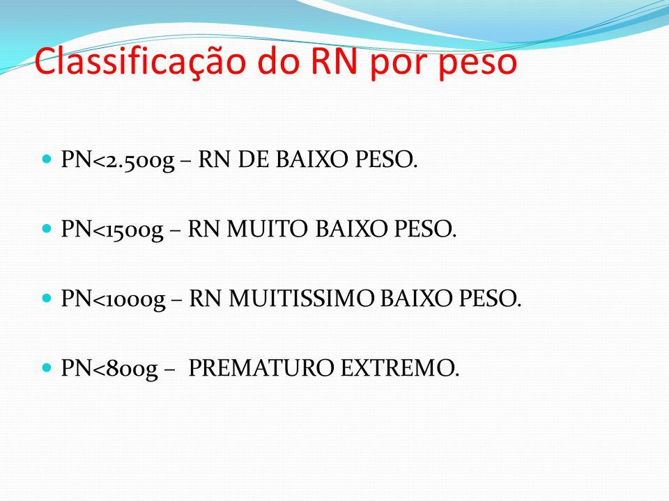 Classificação do RN por peso