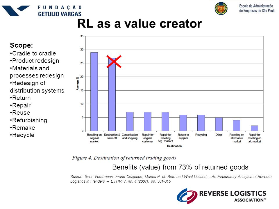 RL as a value creator Scope:
