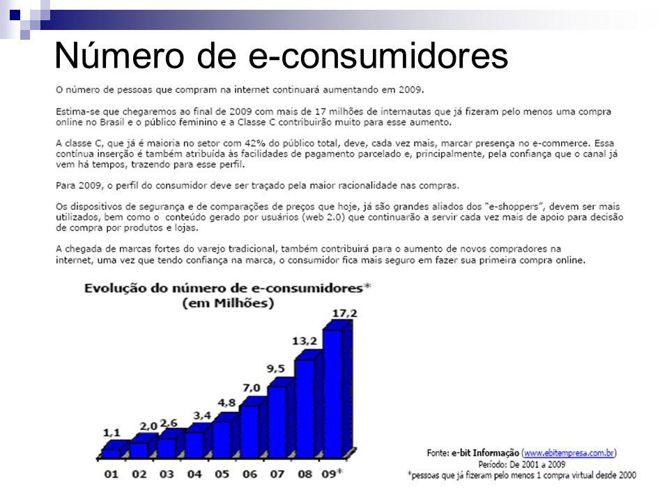 Número de e-consumidores