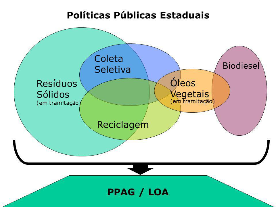 Políticas Públicas Estaduais