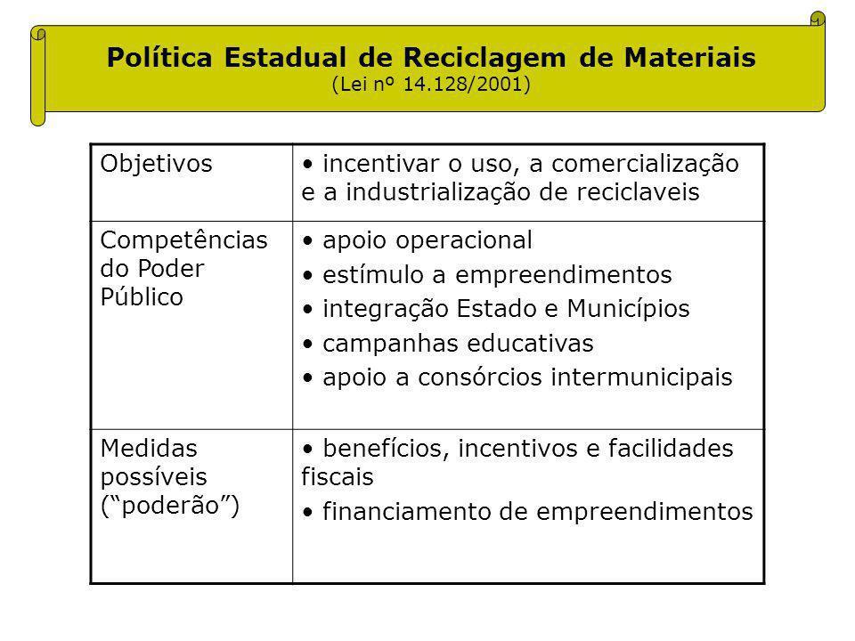 Política Estadual de Reciclagem de Materiais