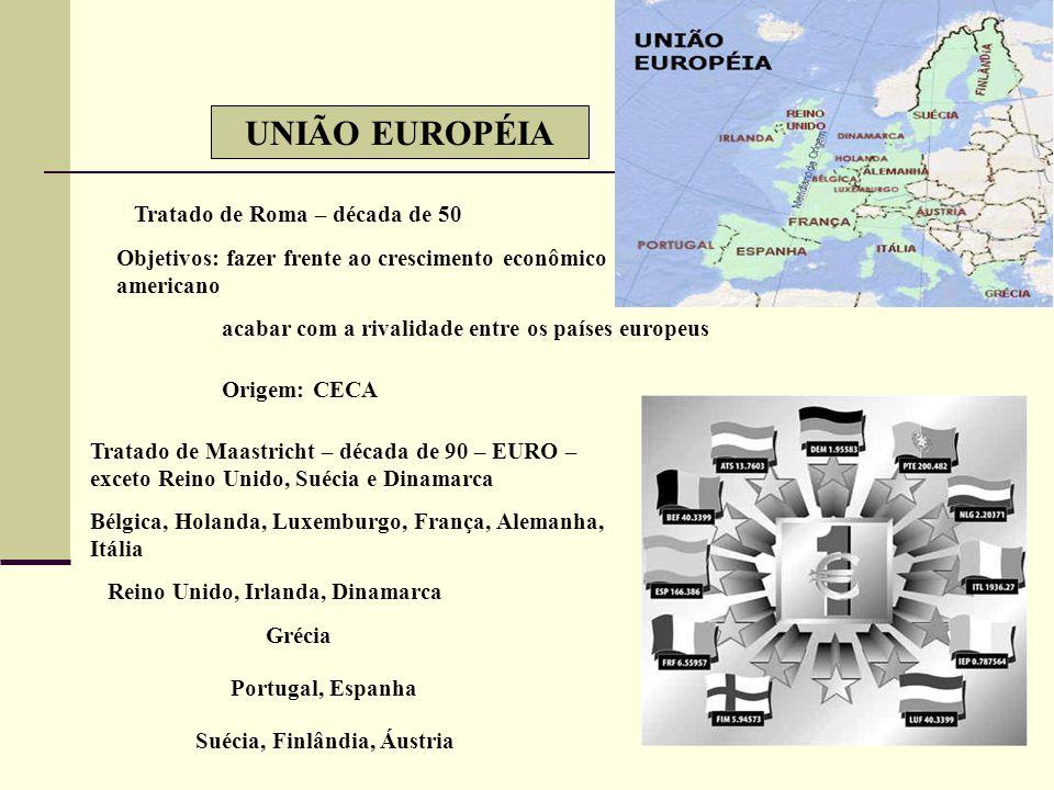 UNIÃO EUROPÉIA Tratado de Roma – década de 50