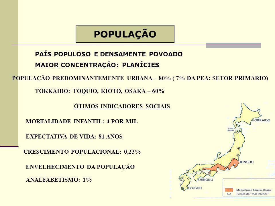 POPULAÇÃO PAÍS POPULOSO E DENSAMENTE POVOADO