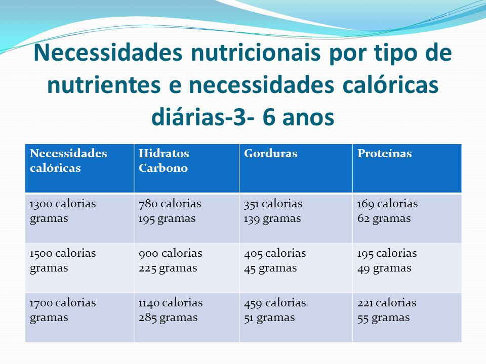 Necessidades nutricionais por tipo de nutrientes e necessidades calóricas diárias-3- 6 anos