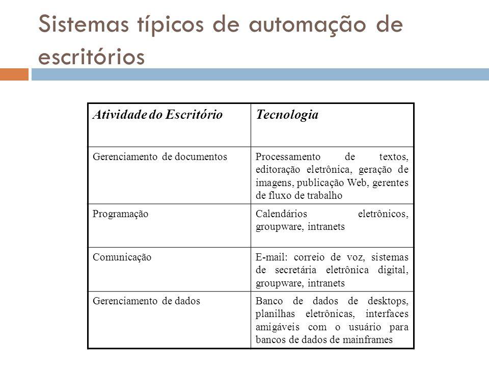 Sistemas típicos de automação de escritórios