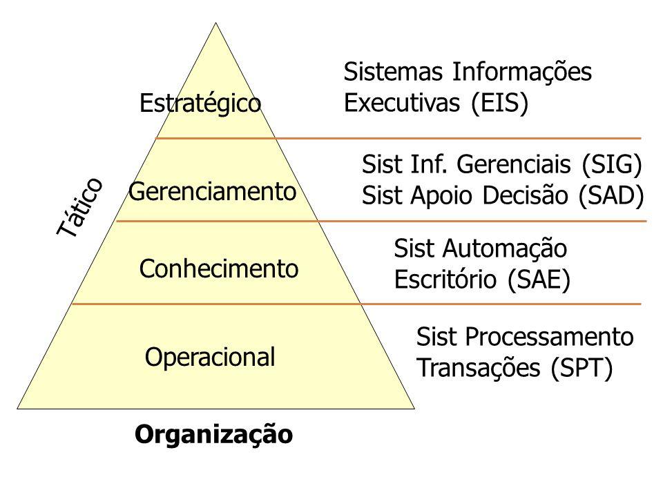 Sistemas Informações Executivas (EIS) Estratégico. Sist Inf. Gerenciais (SIG) Sist Apoio Decisão (SAD)