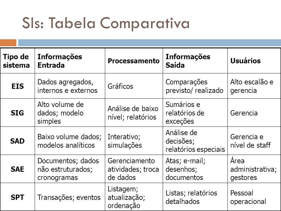 SIs: Tabela Comparativa