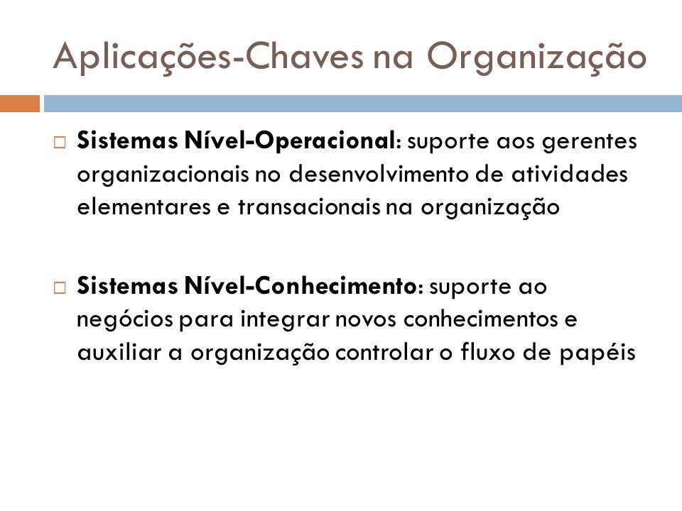 Aplicações-Chaves na Organização