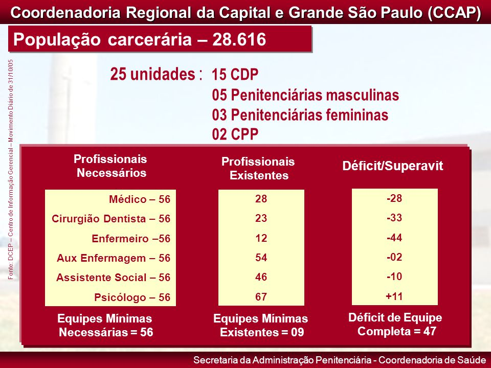 Coordenadoria Regional da Capital e Grande São Paulo (CCAP)