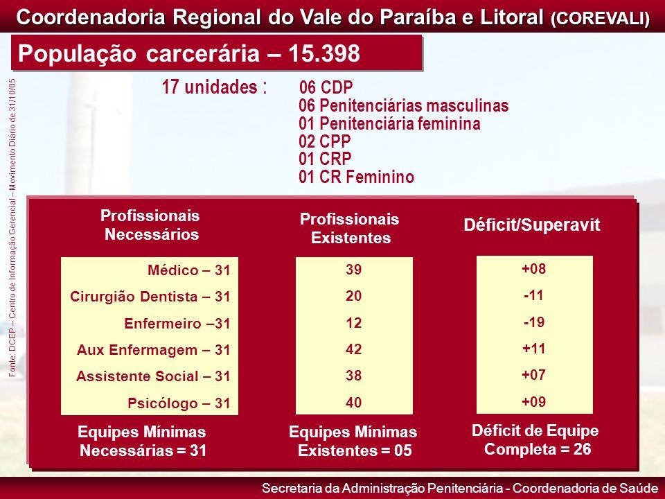 Coordenadoria Regional do Vale do Paraíba e Litoral (COREVALI)