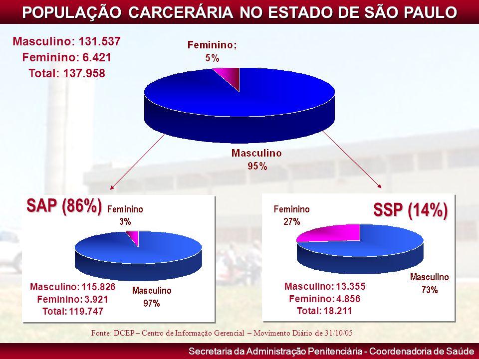 POPULAÇÃO CARCERÁRIA NO ESTADO DE SÃO PAULO