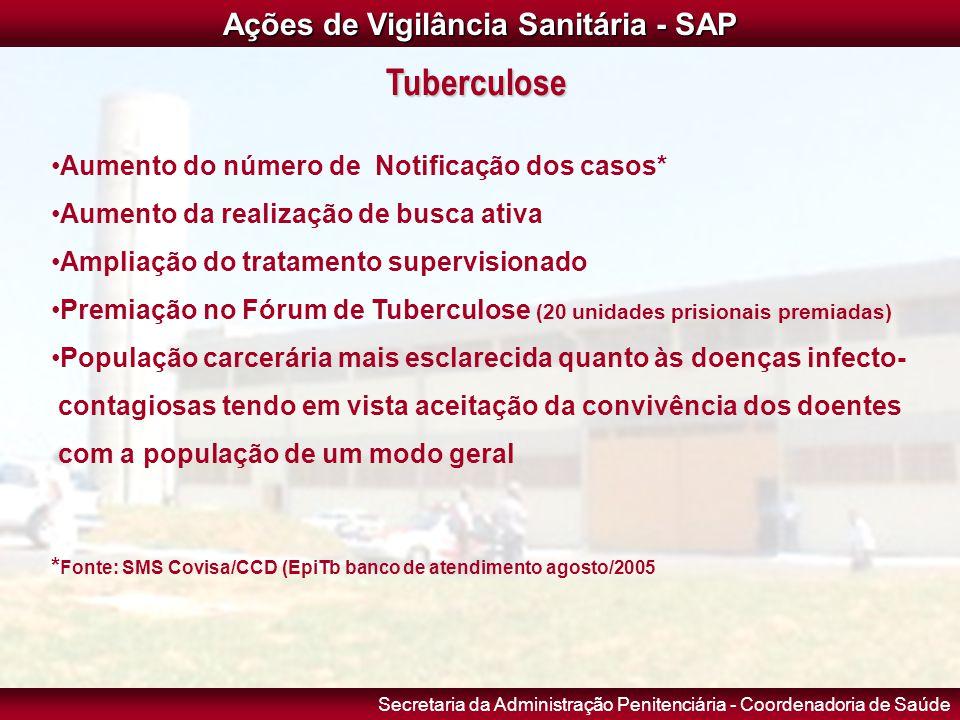 Ações de Vigilância Sanitária - SAP